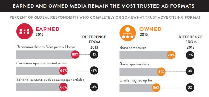earned-and-owned-media-advertising